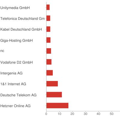 Repartition des FAI en Allemagne